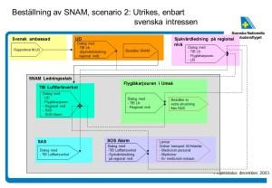 Från SNAM-projektets möte med UDs konsulära enhet 2013-12-17 - klicka för större bild